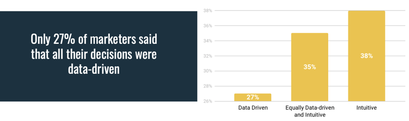 27% of marketers said that all their decisions were data-driven