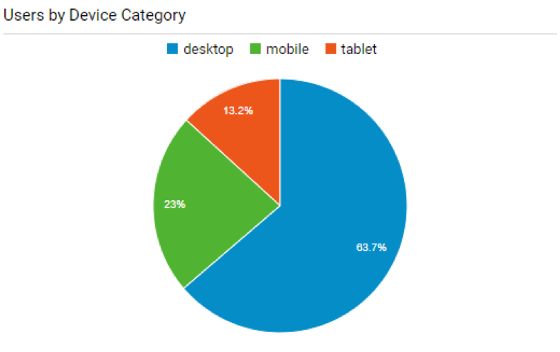 Users By Device Category