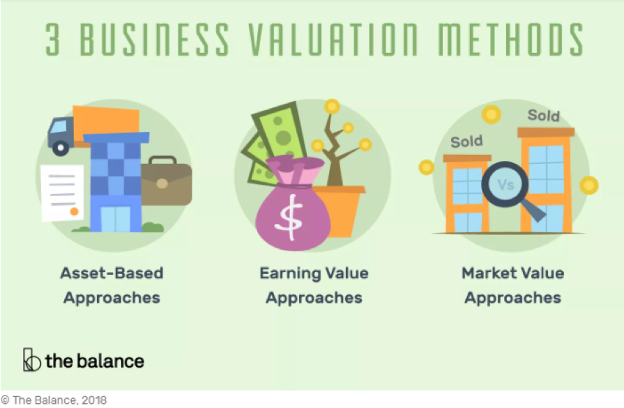 3 Business Valuation Methods