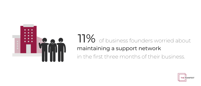 11% of business founders worried about maintaining a support network in the first 3 months of their business.
