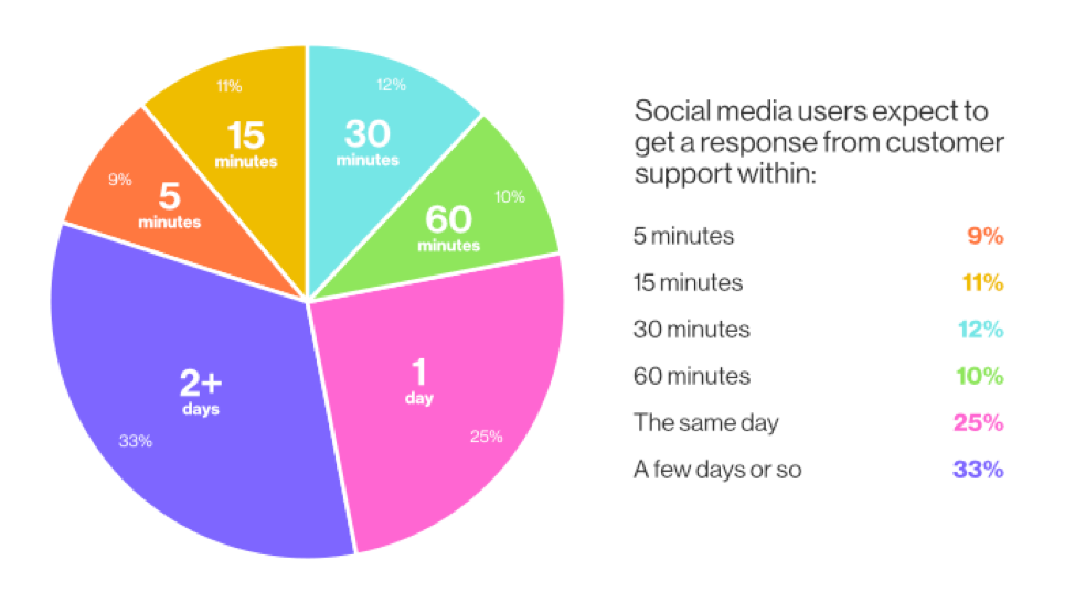 Social media users expect to get a response from customer support within
