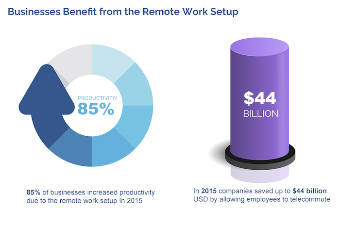 Businesses Benefit from the Remote Work Setup