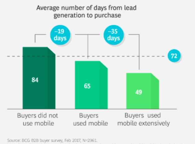 Average number of days from lead generation to purchase