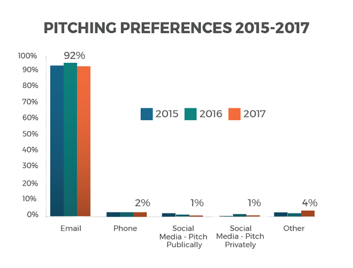Reporter pitching preferences