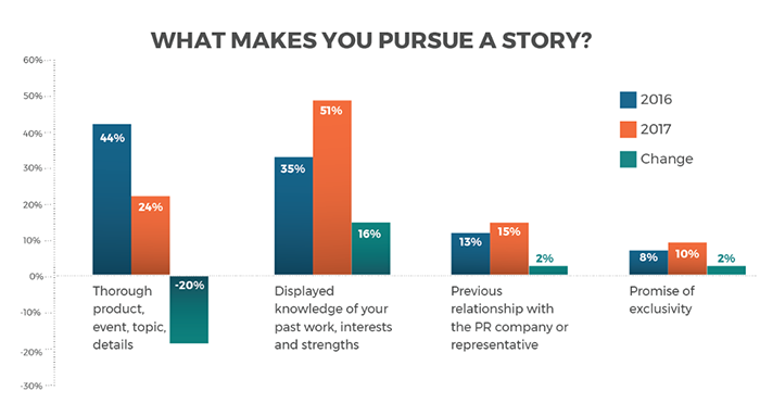 Why reporters pursue stories