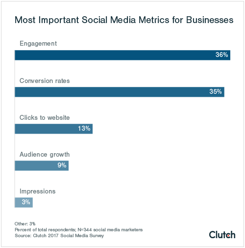"Graph of ""Most Important Social Media Metrics for Businesses"""