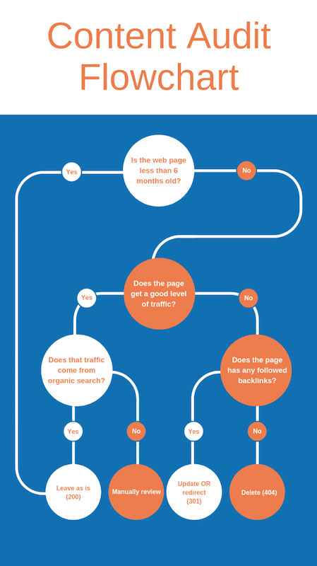 Content audit flowchart