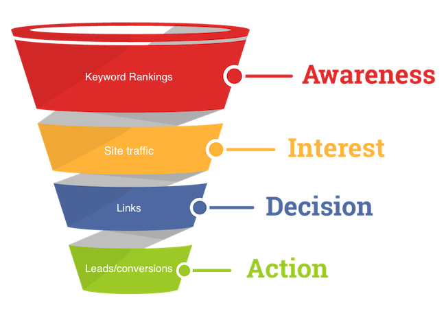Small Business SEO Conversion Funnel