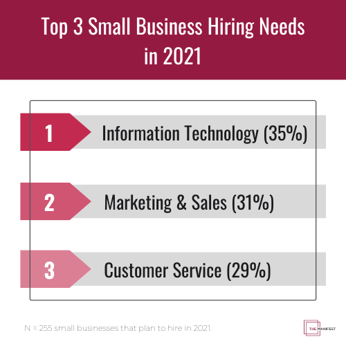 Top 3 Small Business Hiring Needs in 2021: IT (35%), Marketing & Sales (31%), Customer Service (29%)
