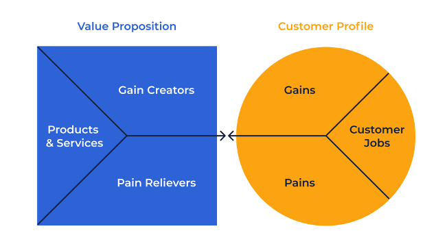 create a value proposition