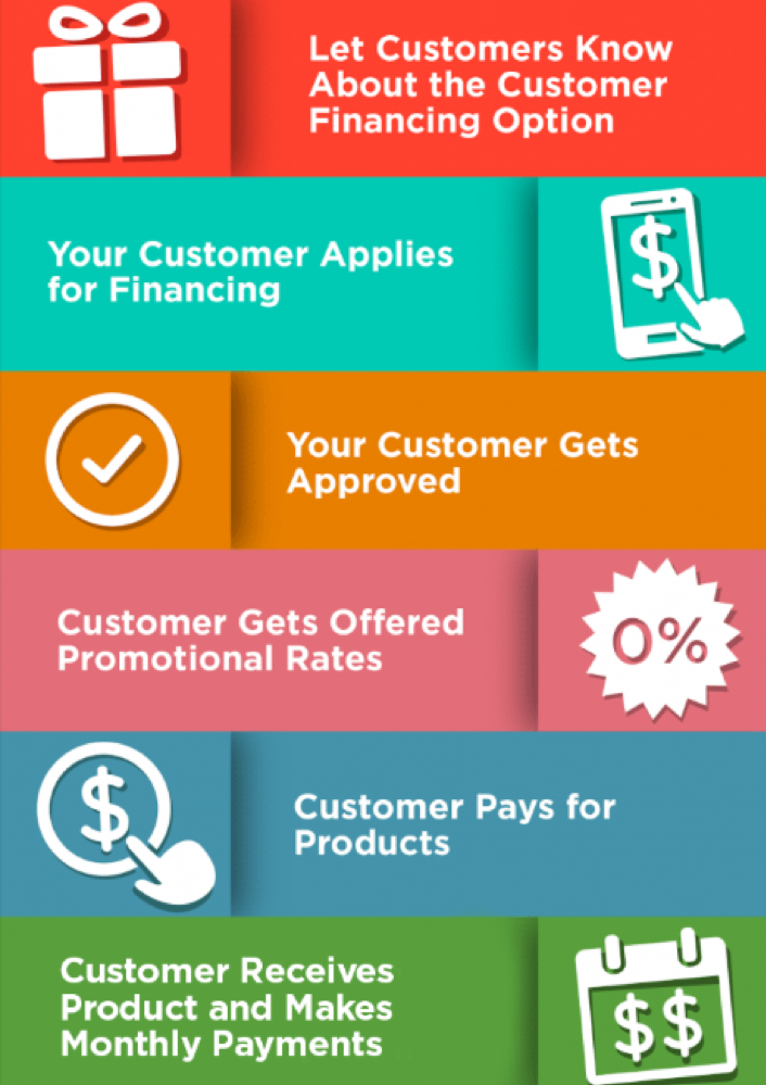 How customer financing works