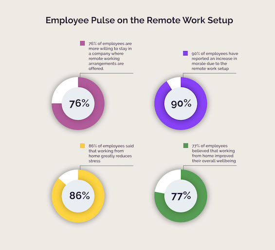 Employee Pulse on the Remote Work Setup