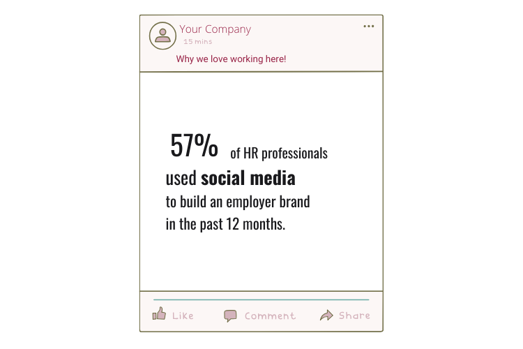 57% of hr professionals used social media for an employer brand.