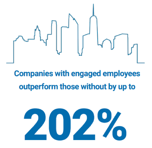 companies with engaged employees outperform those without by up to 202%