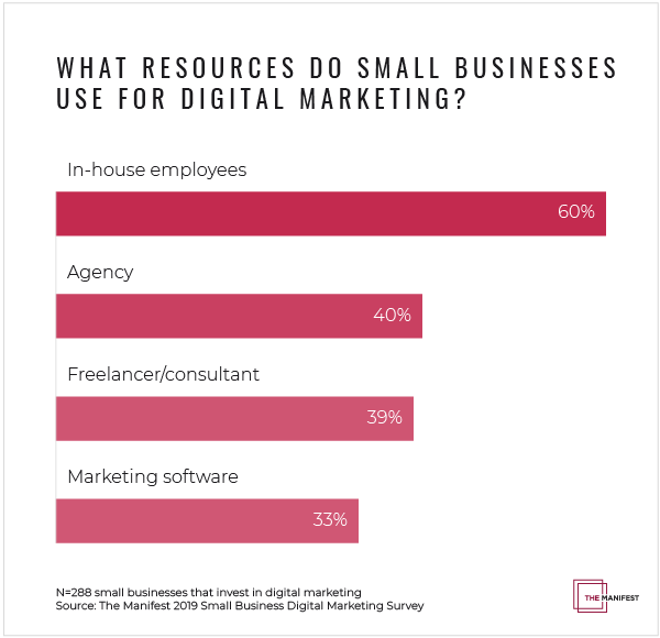 What Resources Do Small Businesses Use for Digital Marketing?