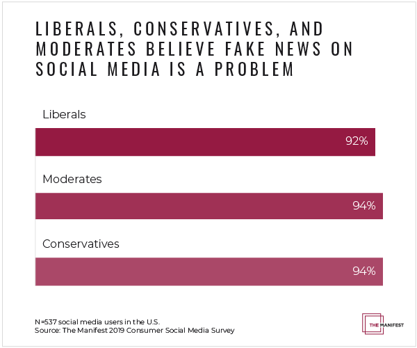 More than 90% of liberals, moderates, and conservatives believe fake news on social media is a problem.