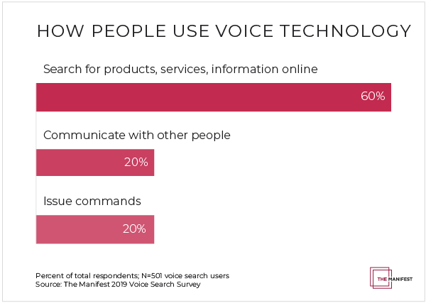How People Use Voice Technology