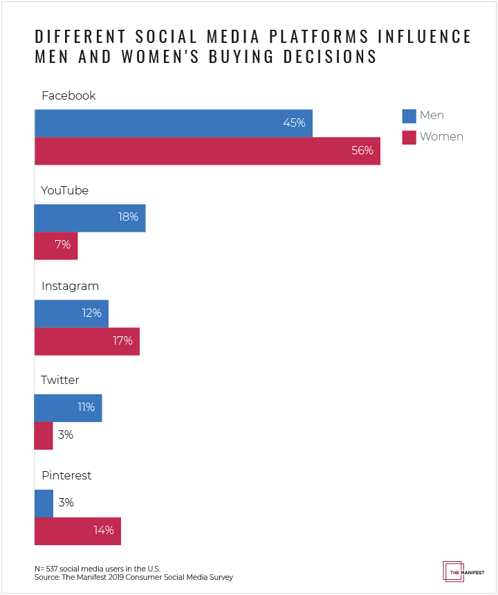 Different Social Media Platforms Influence Men and Women's Buying Decisions