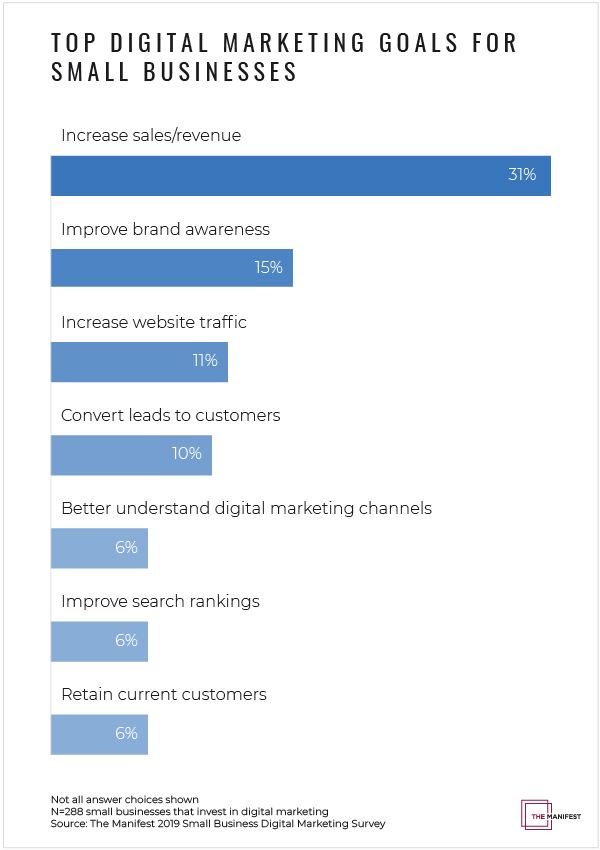 Top Digital Marketing Goals for Small Businesses