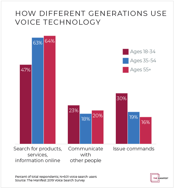 How Different Generations Use Voice Technology