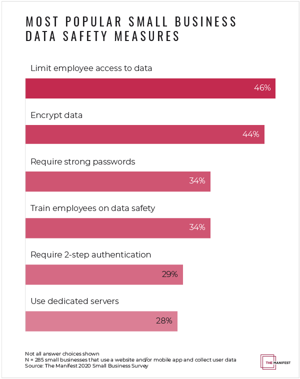 Most popular small business data safety security measures