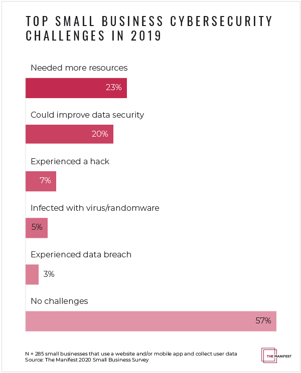 Top cybersecurity small business challenges in 2019