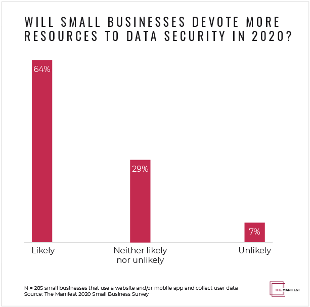 Will small businesses devote more resources to data security in 2020?