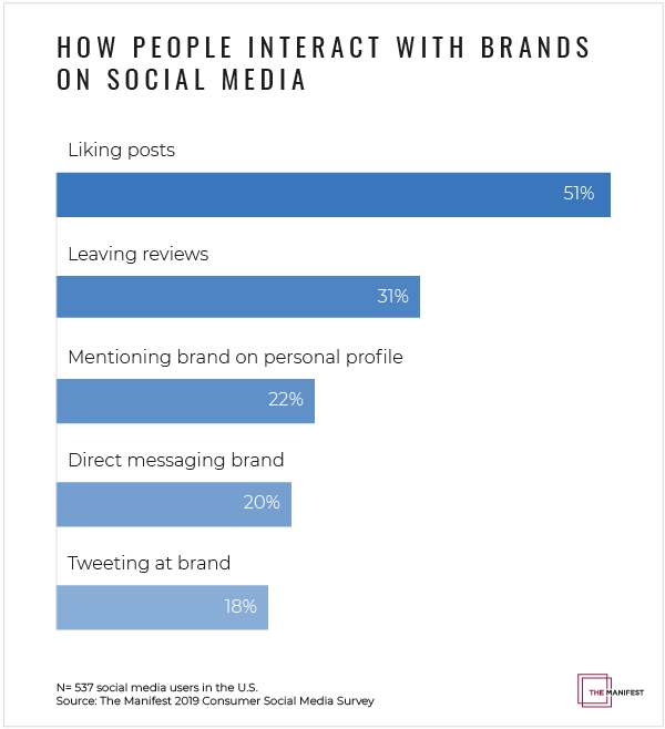 How people interact with brands on social media