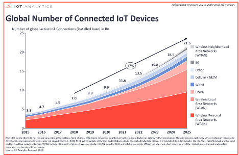 global number of connected IoT devices