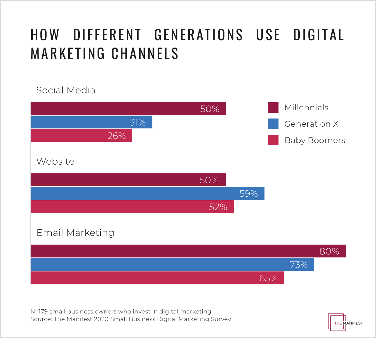 How Different Generations Use Digital Marketing Channels