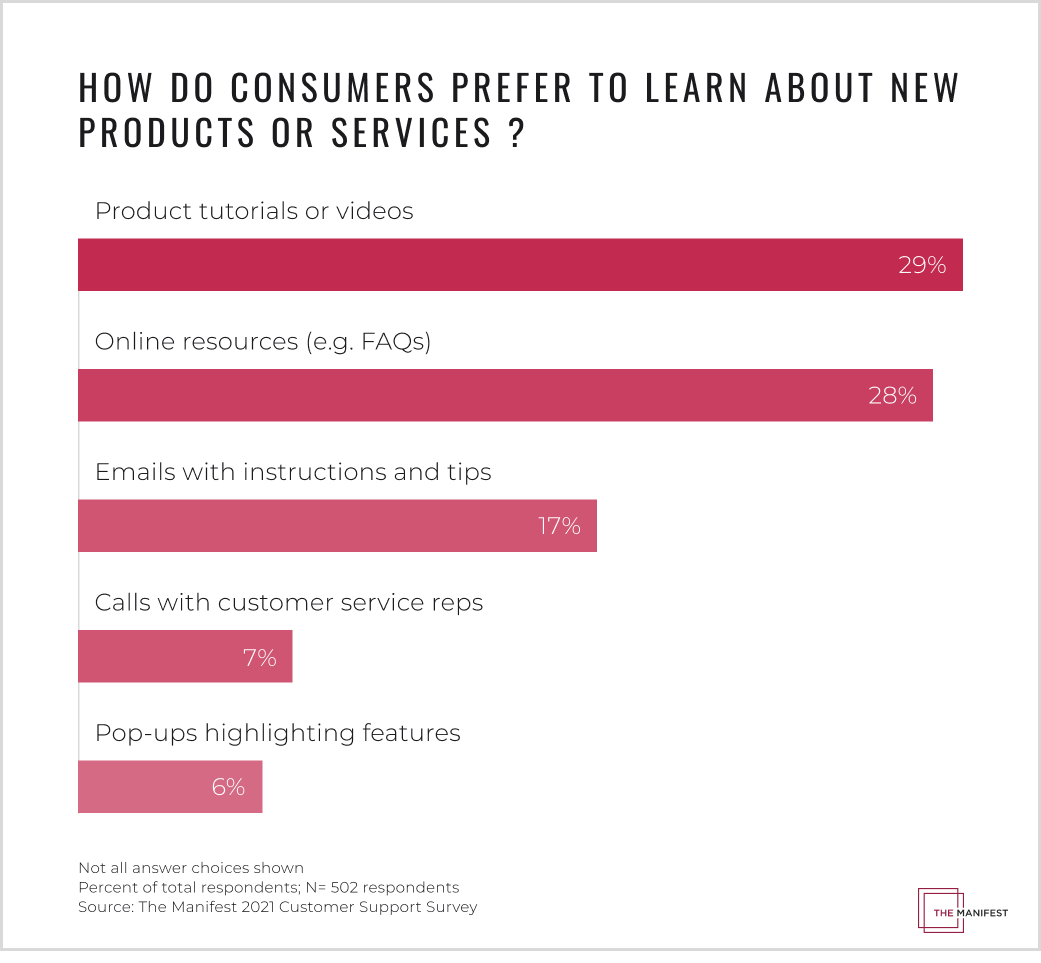 Consumers prefer to learn about new products or services through video content and resources such as FAQs.
