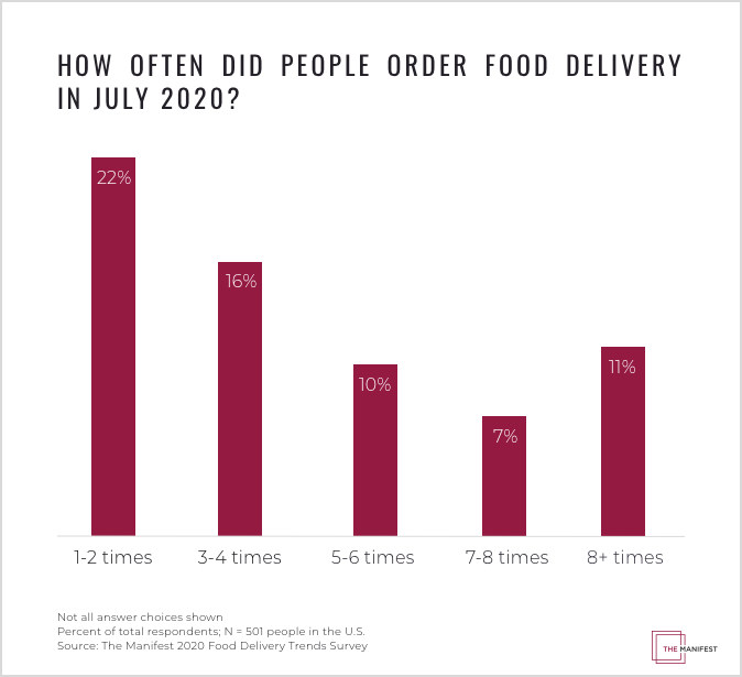 How Often Did People Order Food Delivery in July 2020