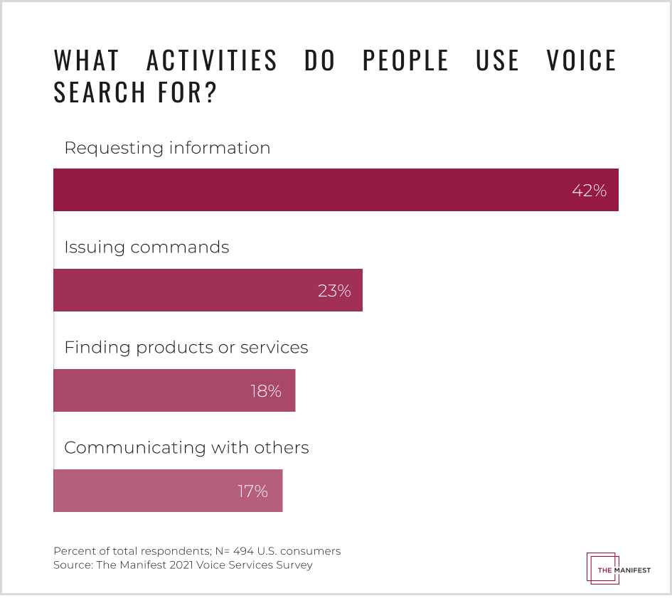 What Activities Do People Use Voice Search For