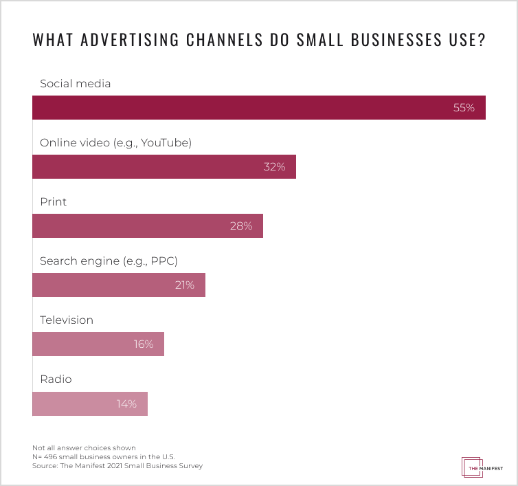 55% of small businesses advertise on social media, making it the most popular channel in 2020.