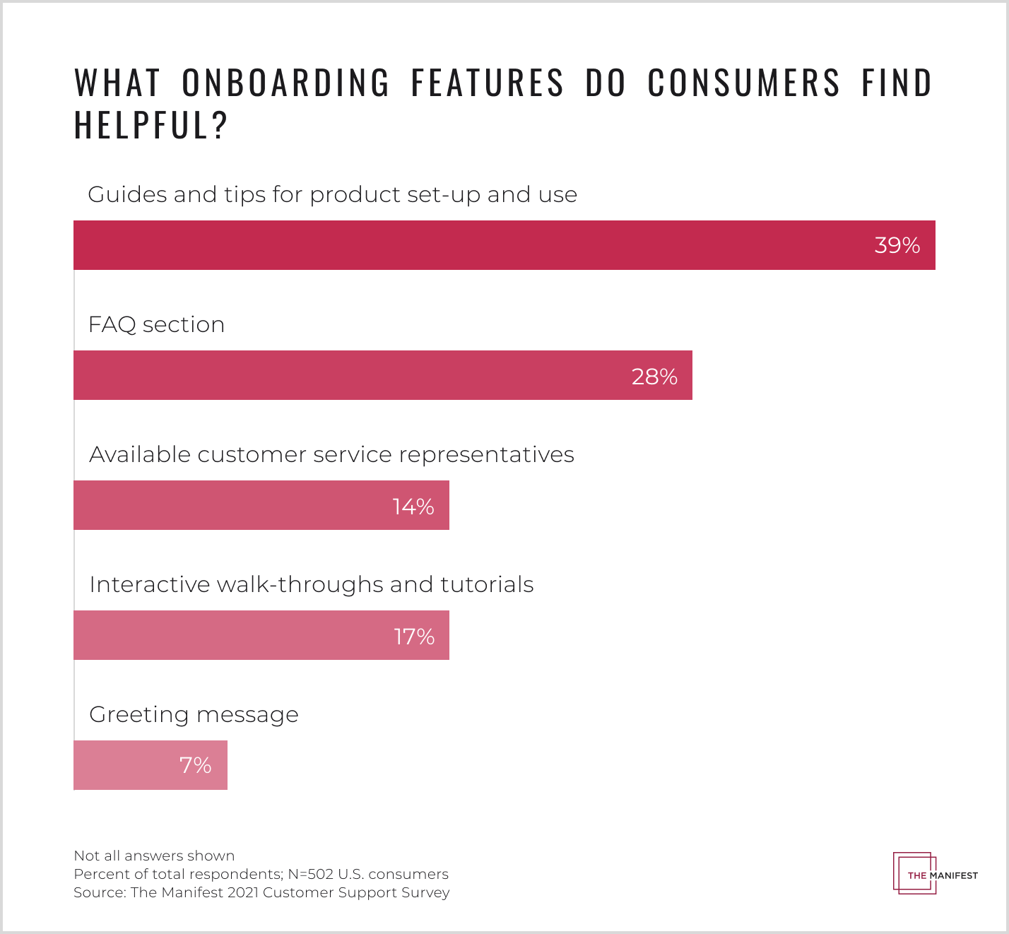 Consumers prefer onboarding features that enable them to independently familiarize themselves with products or services compared to direct involvement with company representatives.
