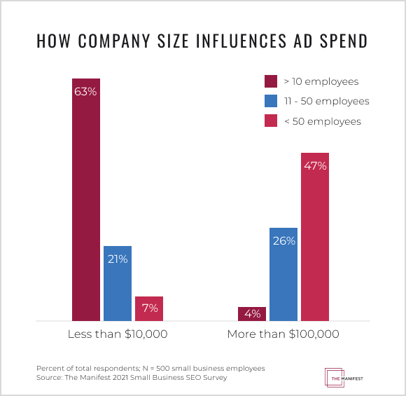 Businesses with fewer than 10 employees spend less on advertising than businesses with more than 50 employees.