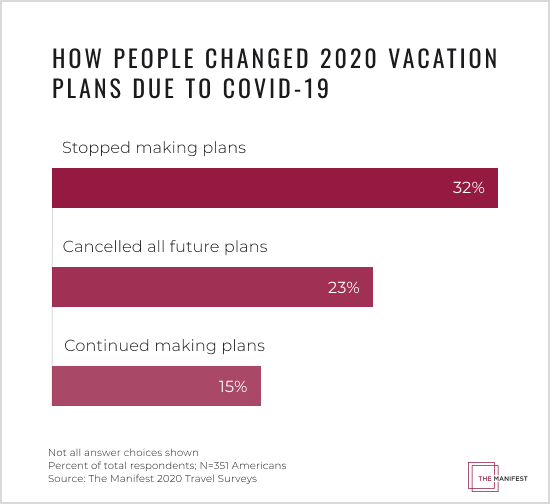 How People Changed 2020 Vacation Plans Due to COVID-19 Graph