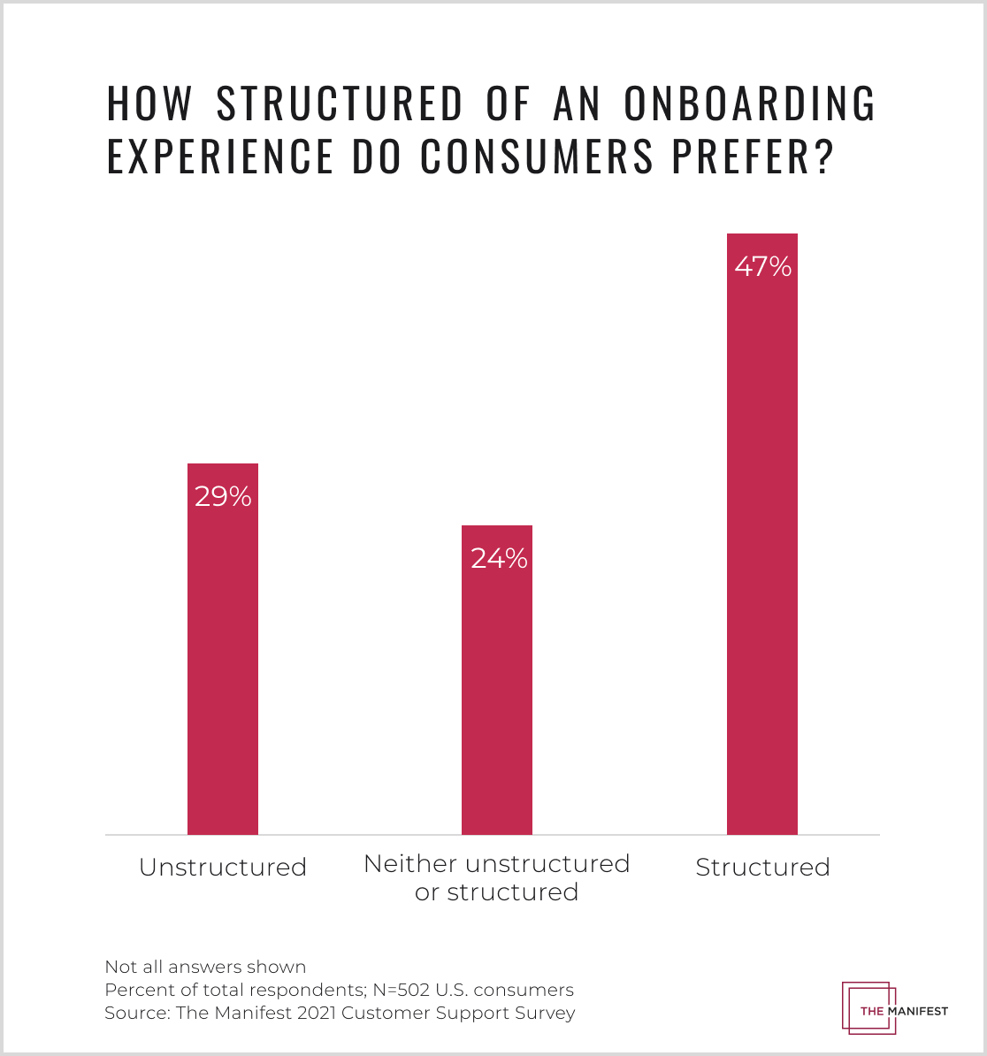 Consumers prefer a structured customer onboarding process compared to an unstructured onboarding experience.
