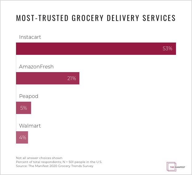 Most-Trusted Grocery Delivery Services