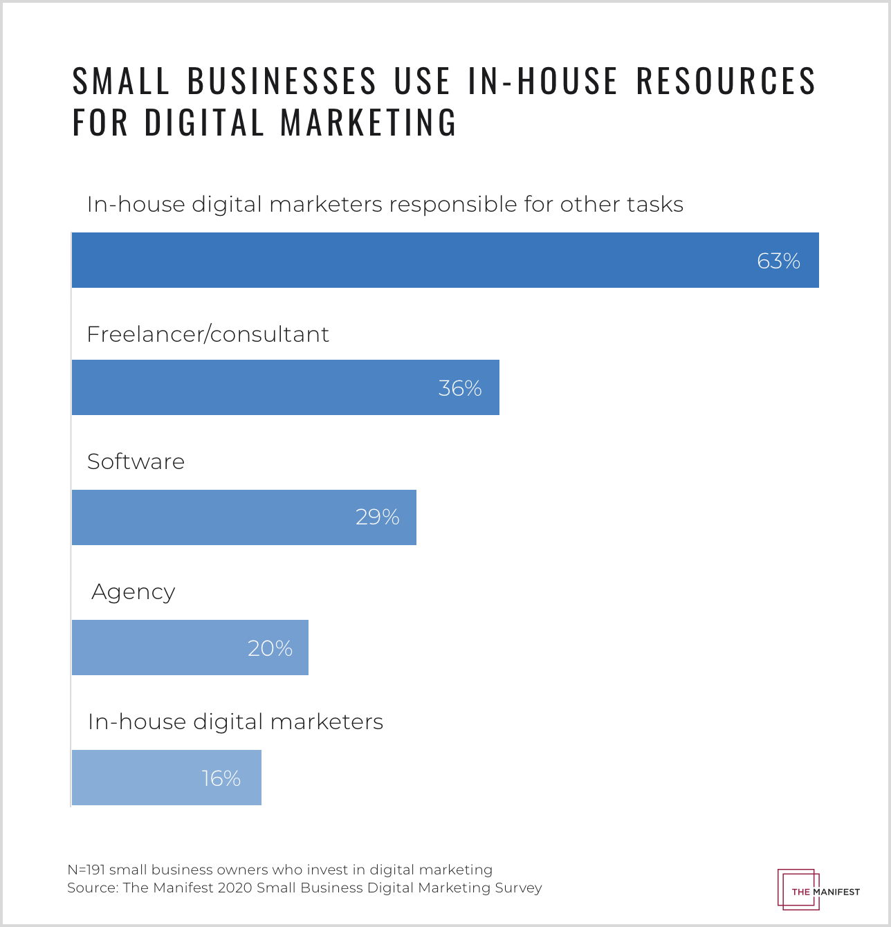 small businesses use in-house resources for digital marketing