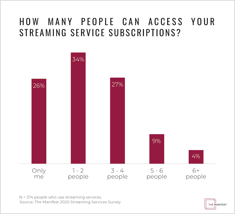 How Many People Do People Share Their Streaming Accounts With?