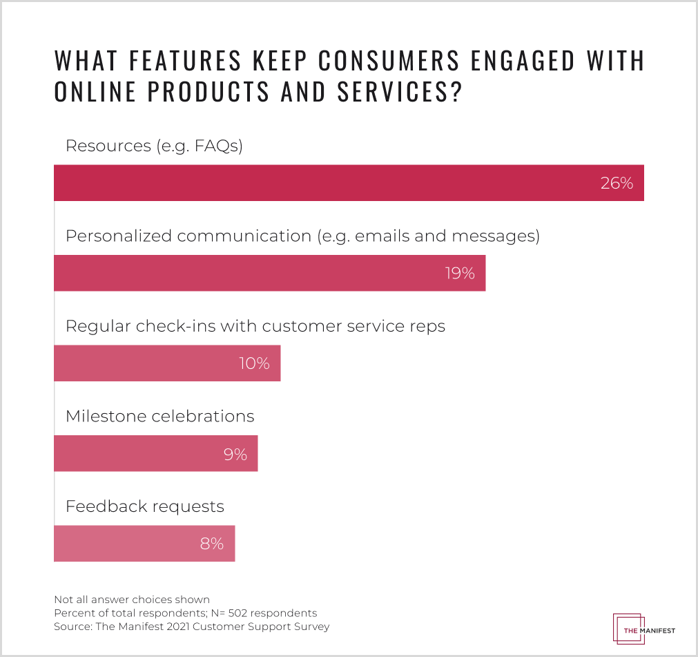 A variety of features keep consumers engaged with digital products and services.