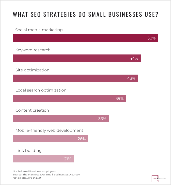 What SEO Strategies Do Small Businesses Use?