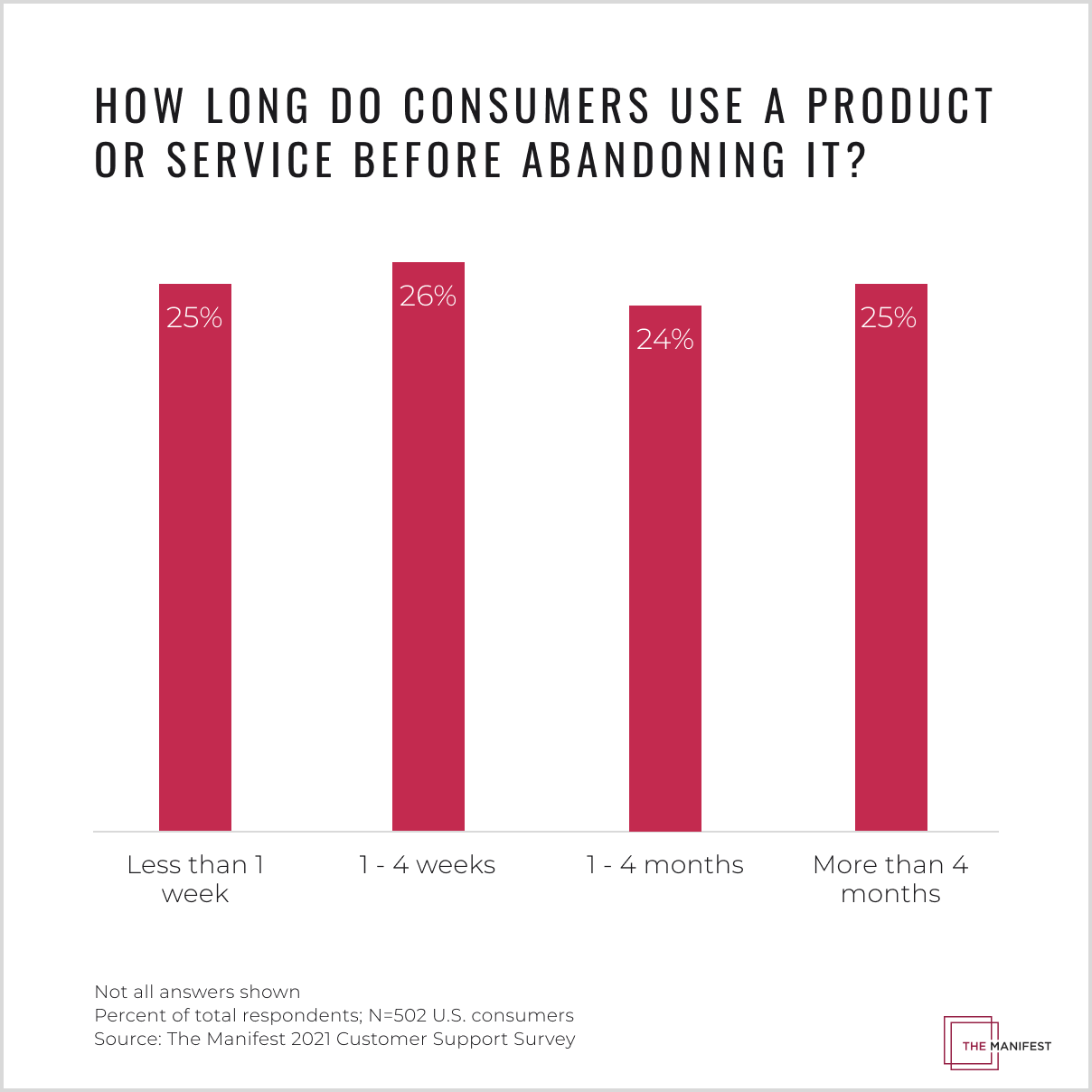 Consumers are nearly as likely to abandon a product or service early in their journeys as they are later in their journeys.