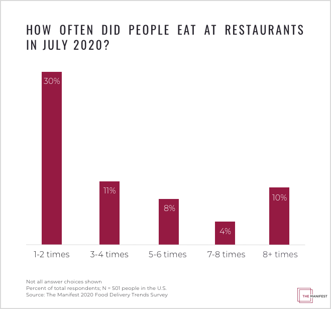 How Often Did People Eat at Restaurants in July 2020?