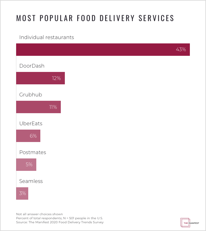 Most Popular Food Delivery Services