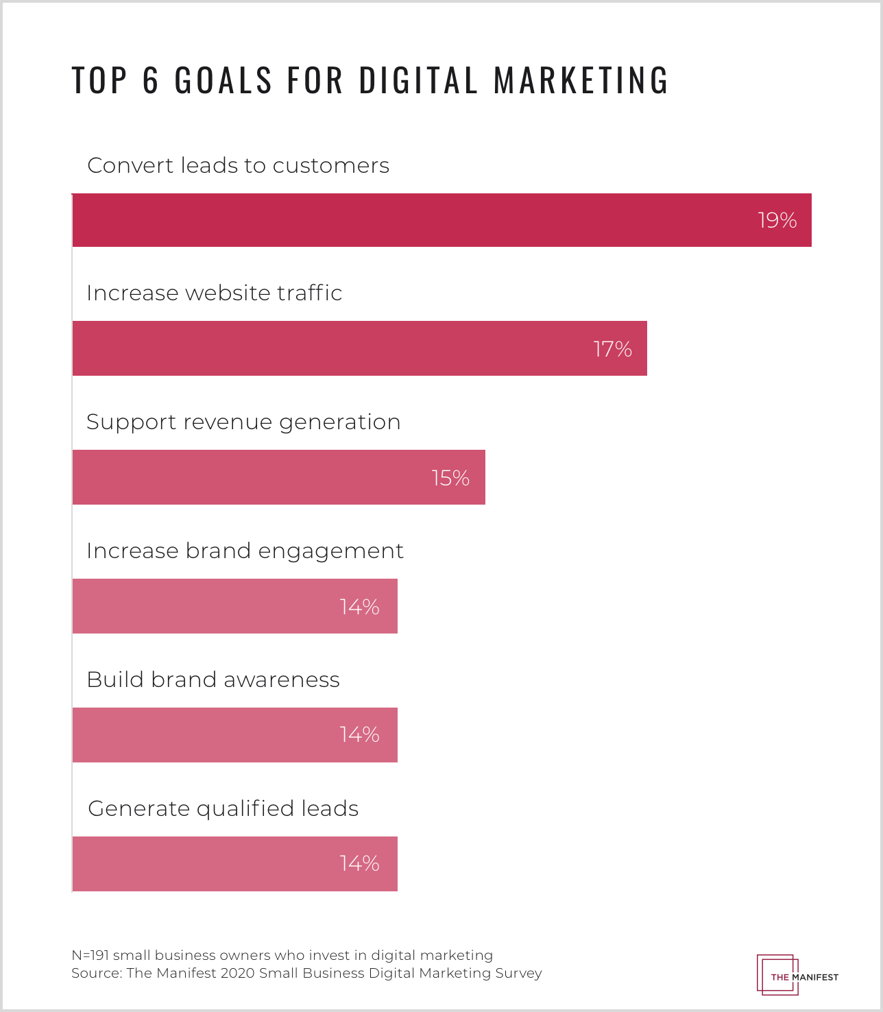 top 6 goals for digital marketing