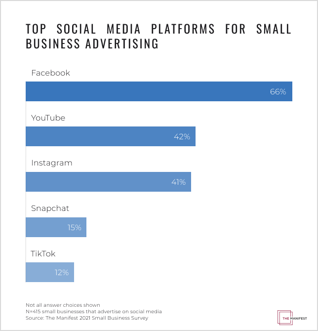 Small business pay more to advertise on Facebook, YouTube, and Instagram compared to Snapchat or TikTok.