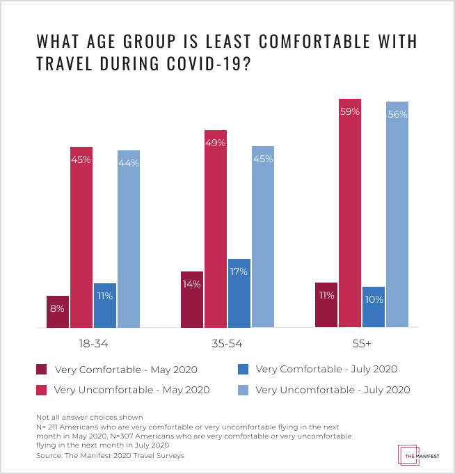 What Age Group is Least Comfortable with Travel During COVID-19 Graph
