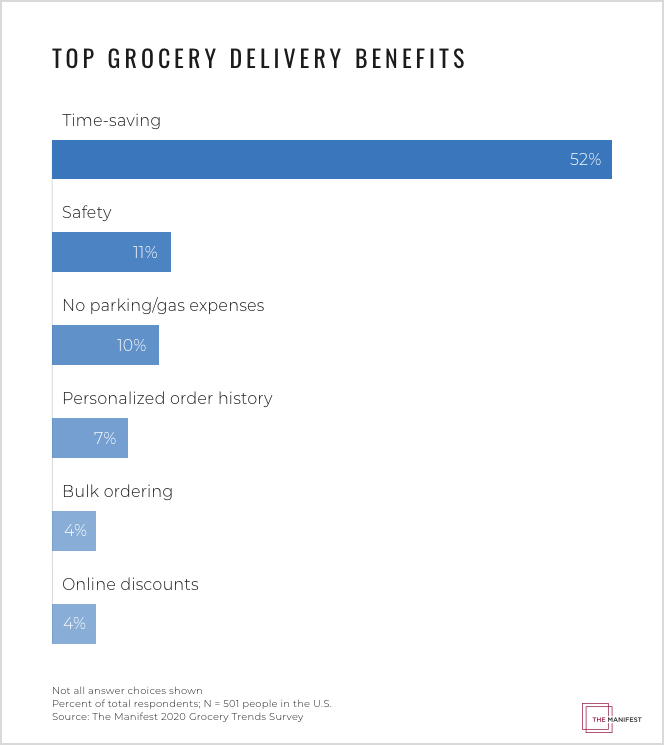 Top Grocery Delivery Benefits